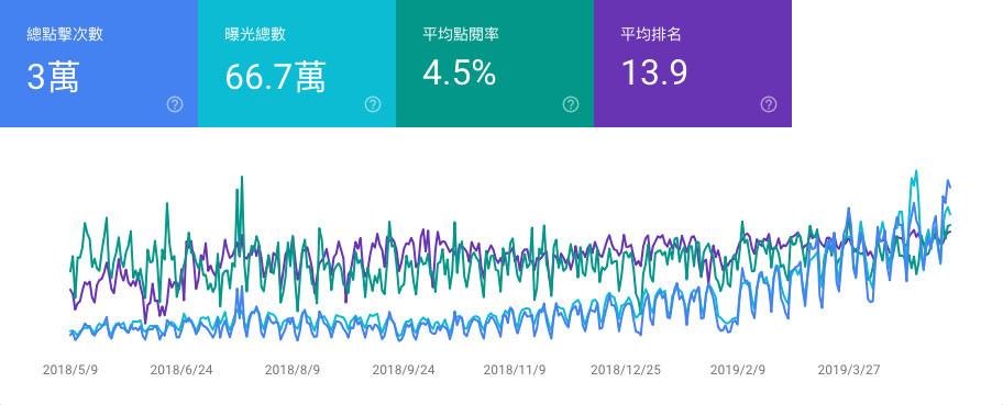 Search Console 數據成長圖-鯊客科技SEO從0到1課程