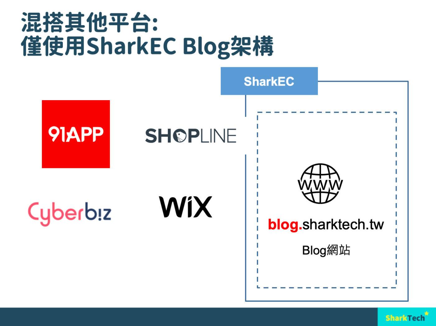 台中SEO優化案例-SharkEC搭配各大電商平台成效更佳|采潗國際Skinumber肌膚面膜保養專家