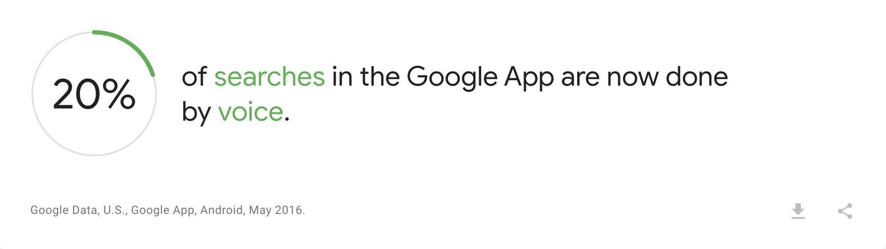 在地化搜尋使用語音搜尋比例-鯊客科技SEO優化網站設計公司