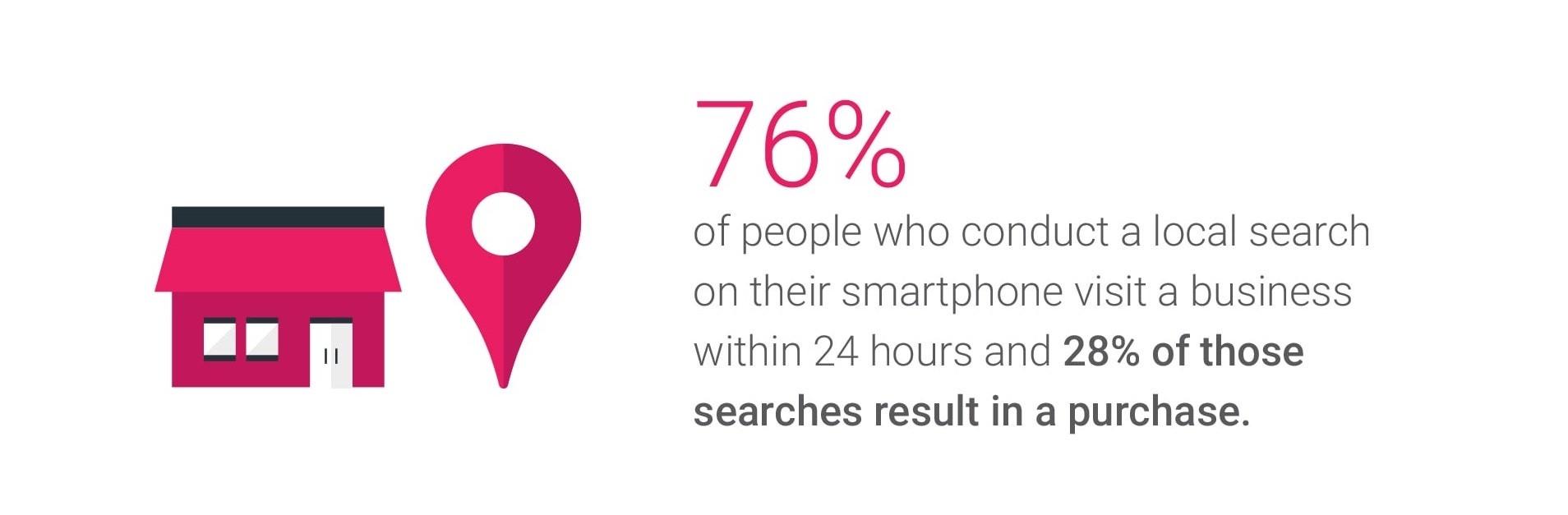 在地化搜尋實際造訪店家及消費比例-鯊客科技SEO優化網站設計公司