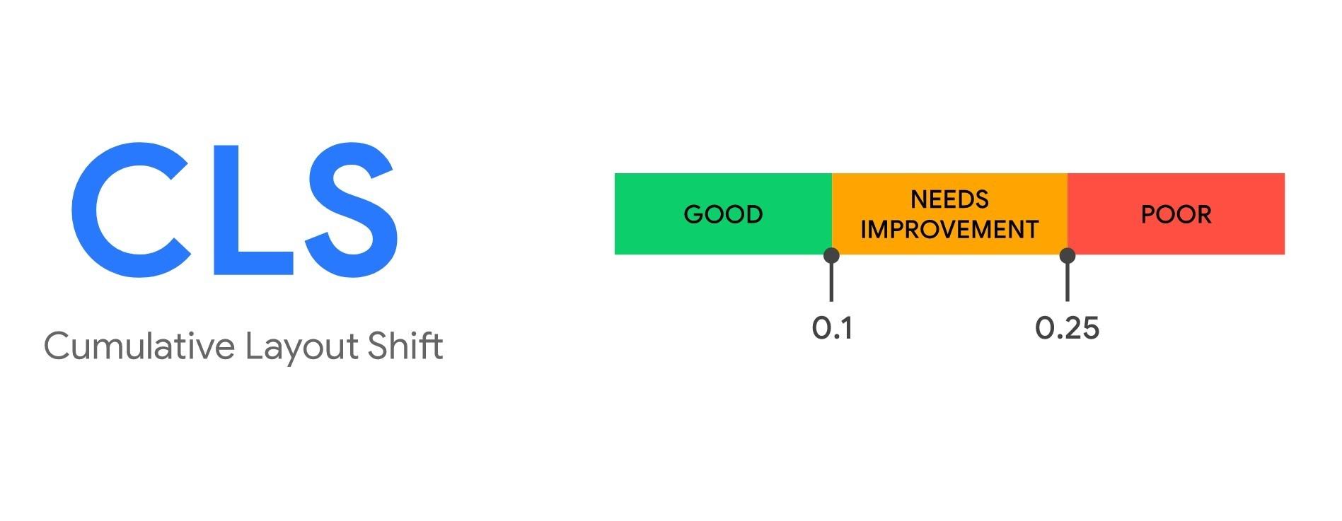 累積版面位移_Cumulative Layout Shift_CLS_網站核心指標_鯊客科技SEO優化