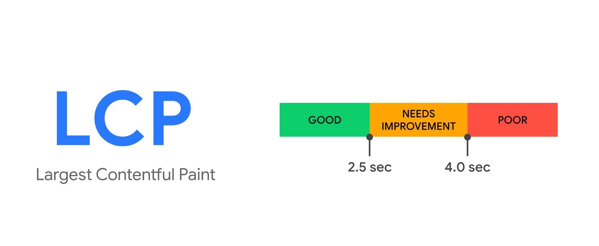 顯示最大內容所需時間Largest Contentful Paint (LCP)_三大網站核心指標