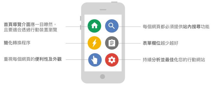 Google行動網站設計原則1分鐘了解-鯊客科技