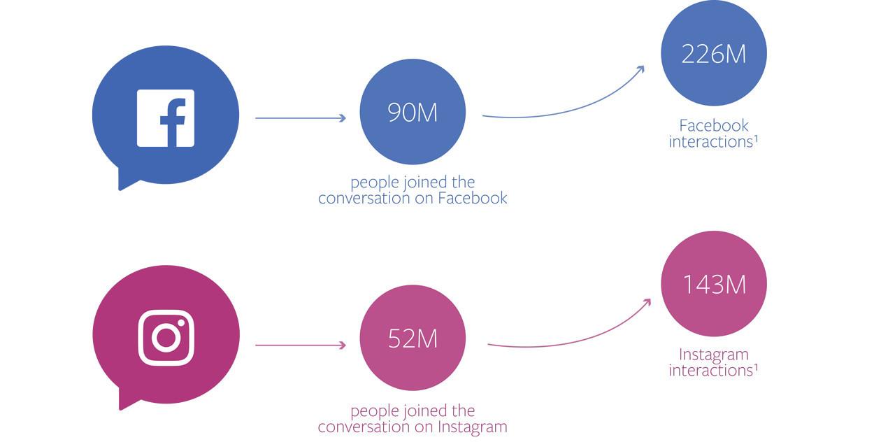 Facebook Q4 節慶行銷