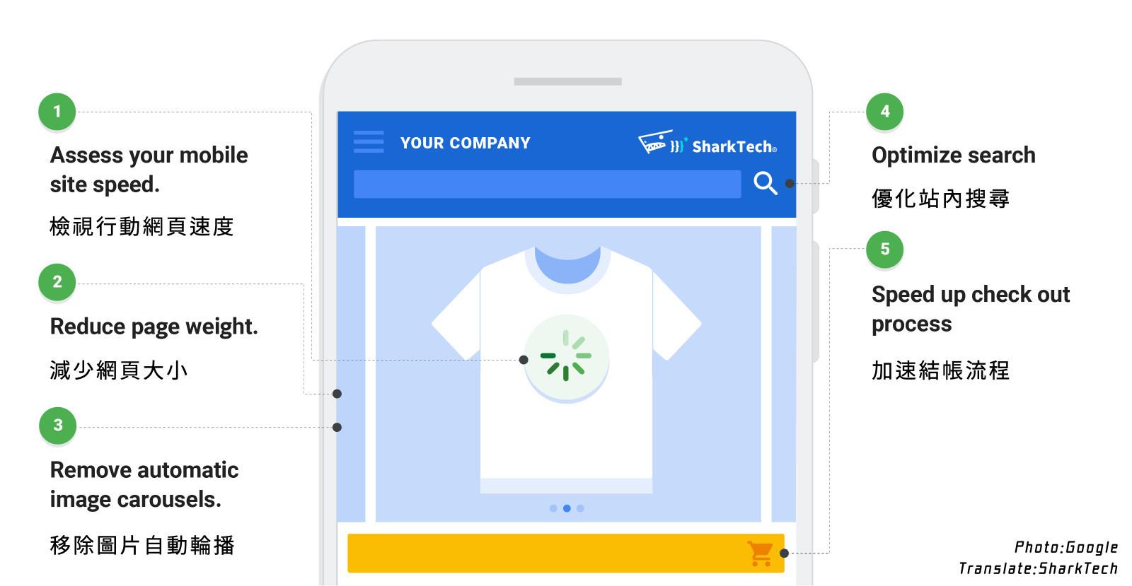 五招優化行動網站體驗,品牌提高轉換率策略-鯊客科技SEO優化網站設計公司