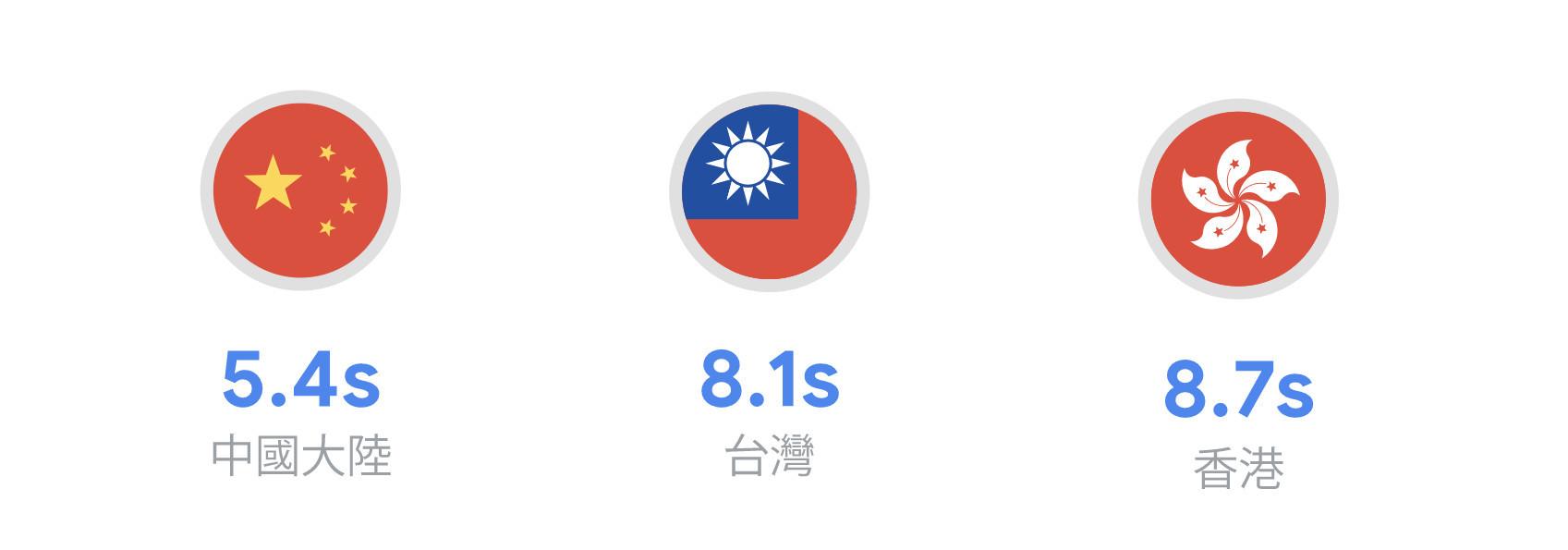 大中華區行動網站仍有改善空間,台灣平均6.7秒-鯊客科技SEO網站優化公司