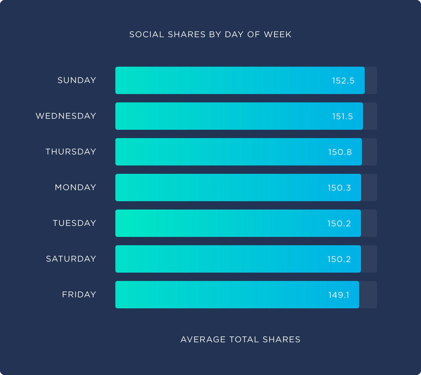 星期幾發布並不影響流量-鯊客科技SEO內容行銷公司