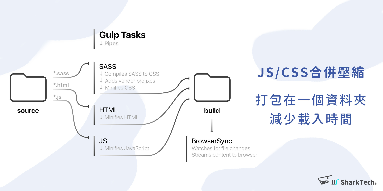 JS及CSS合併壓縮 SEF搜尋引擎友善網站設計-鯊客科技SEO優化公司