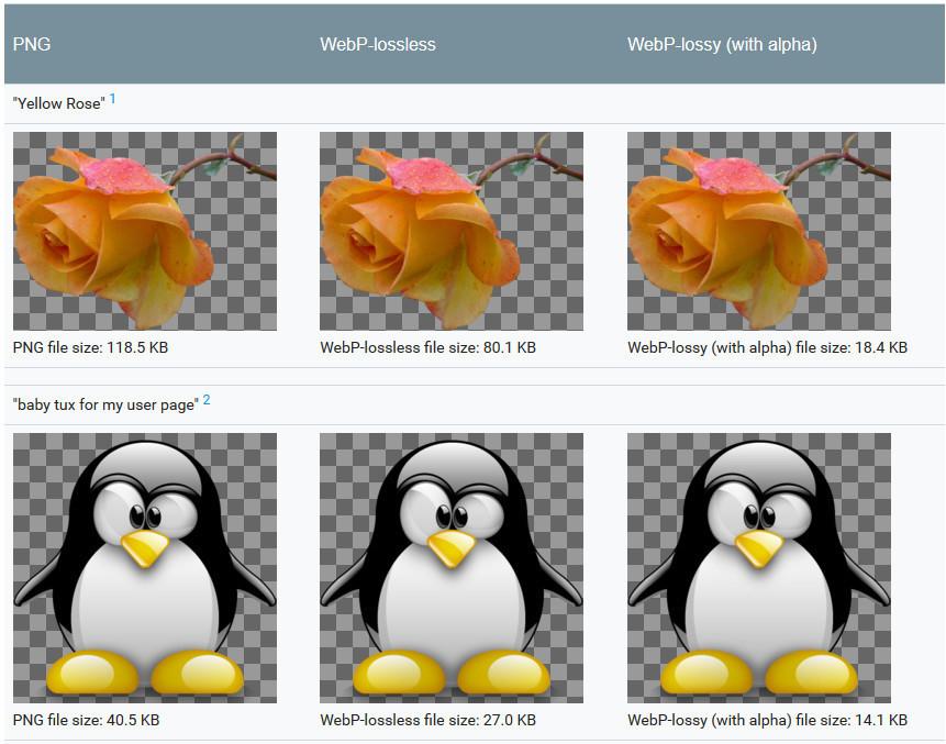 WebP與PNG在透明化背景下檔案大小比較