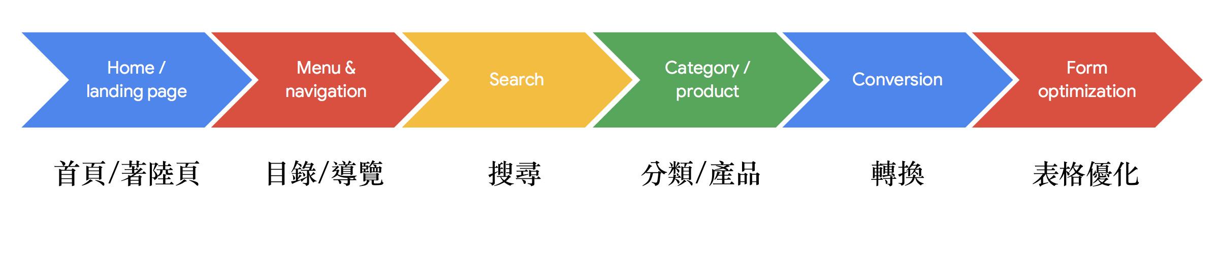 Google UX playbook for retail 六大主題-鯊客科技網站SEO優化公司