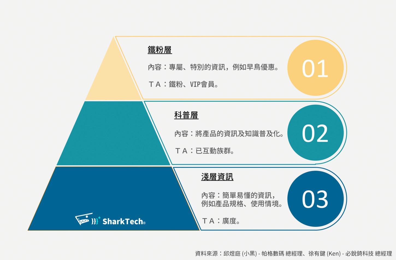 社群行銷粉絲分層文案規劃-鯊客科技