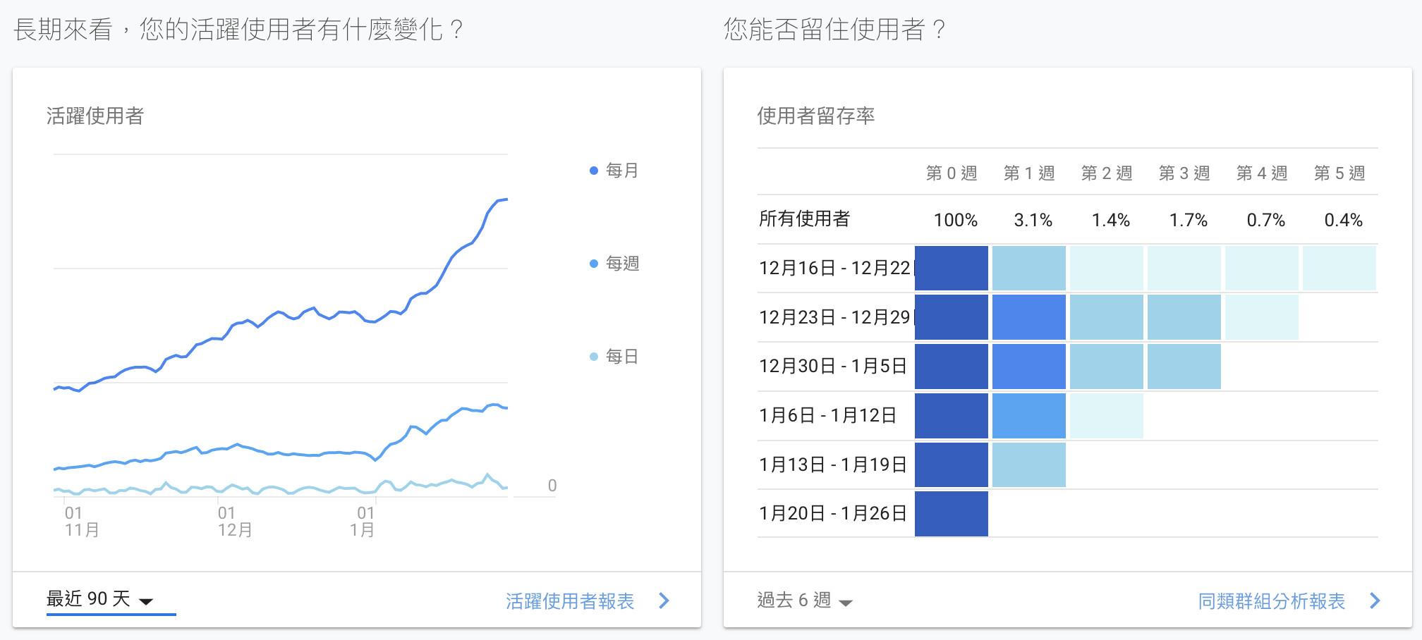 Google Analytics網站流量分析工具網站活躍度-鯊客科技網站SEO優化公司
