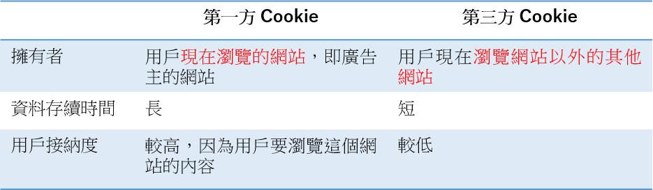 比較Facebook「第一方」和「第三方」Cookie