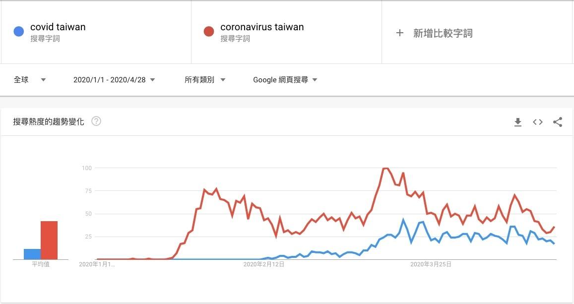 Covid19疫情影響廣告成效數位行銷因應策略-Google Trends搜尋量-鯊客科技SEO優化網站設計公司