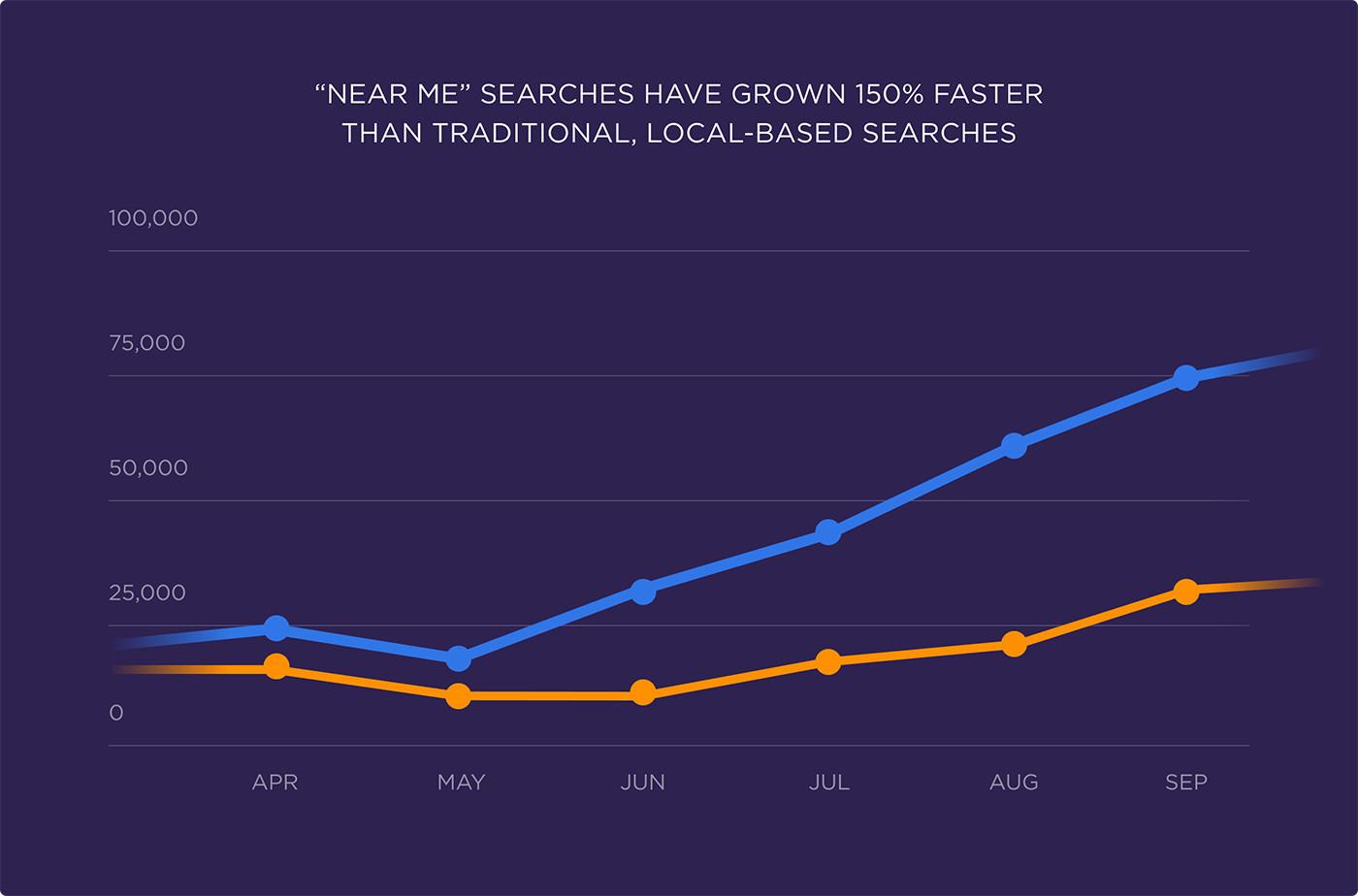 Local SEO-在我附近的搜尋成長幅度增加-鯊客科技SEO優化網站設計公司