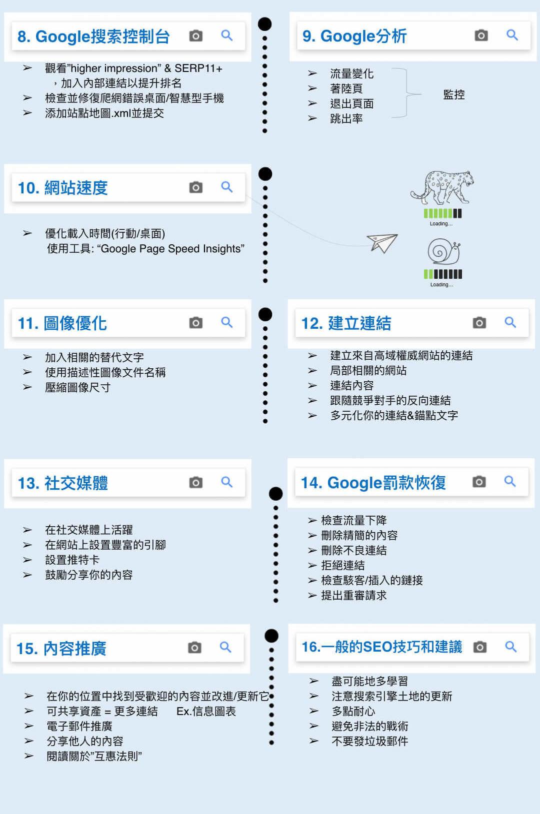 SEO行銷優化清單下半部-鯊客科技SEO優化公司