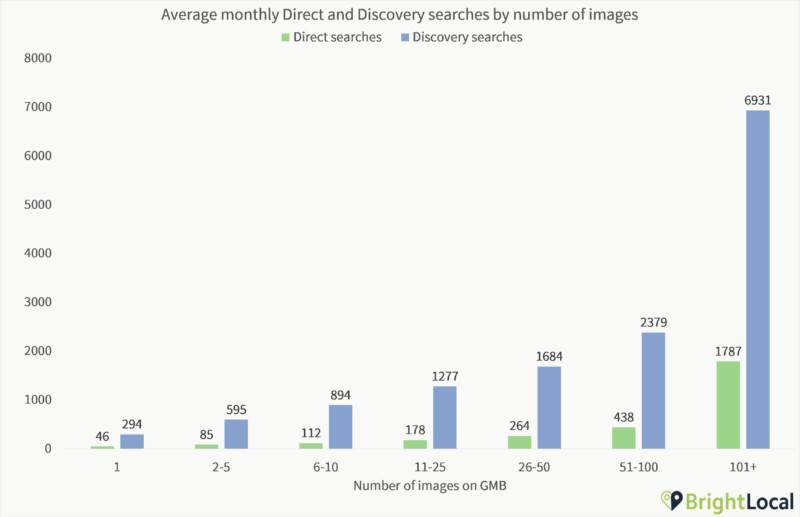 Google商家圖片越多直接及間接搜尋量越多-鯊客科技台北SEO優化公司