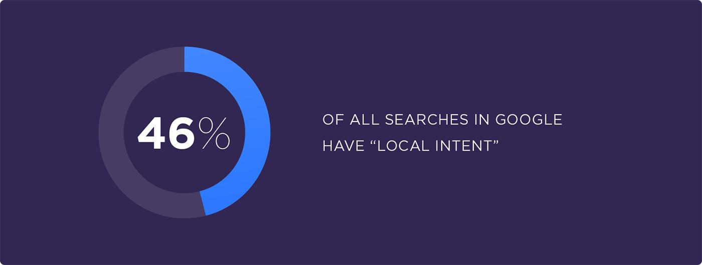 百分之46的搜尋者擁有本地搜尋的意圖-鯊客科技SEO優化網站設計公司
