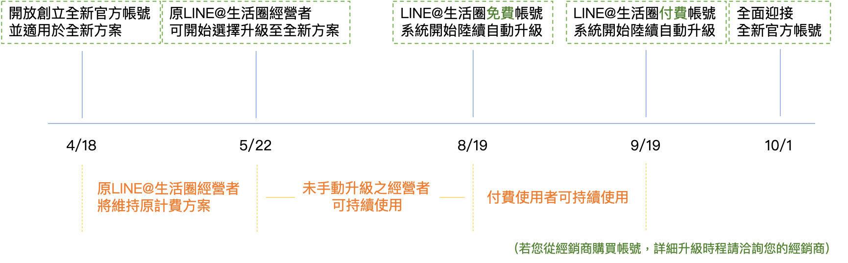 LINE官方帳號2.0升級流程-鯊客科技SEO優化公司