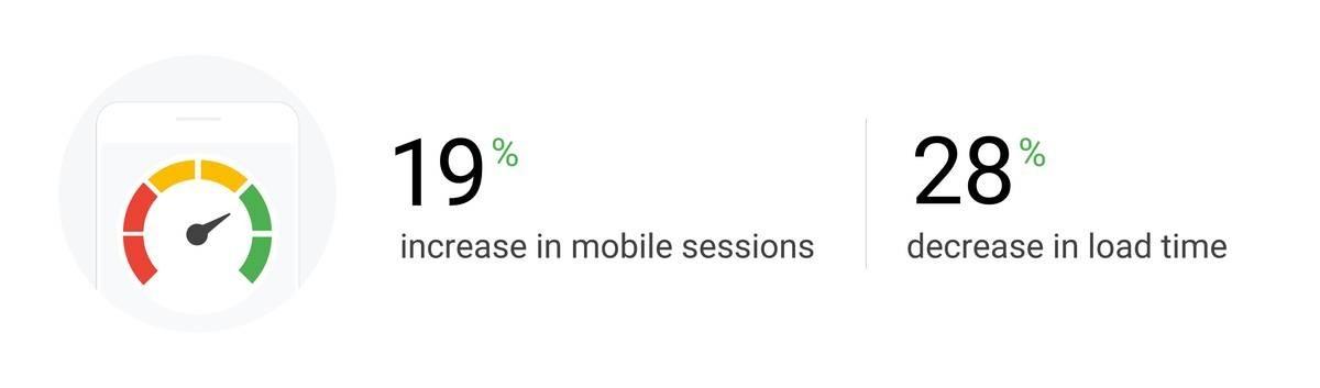 moblie site speed optimization