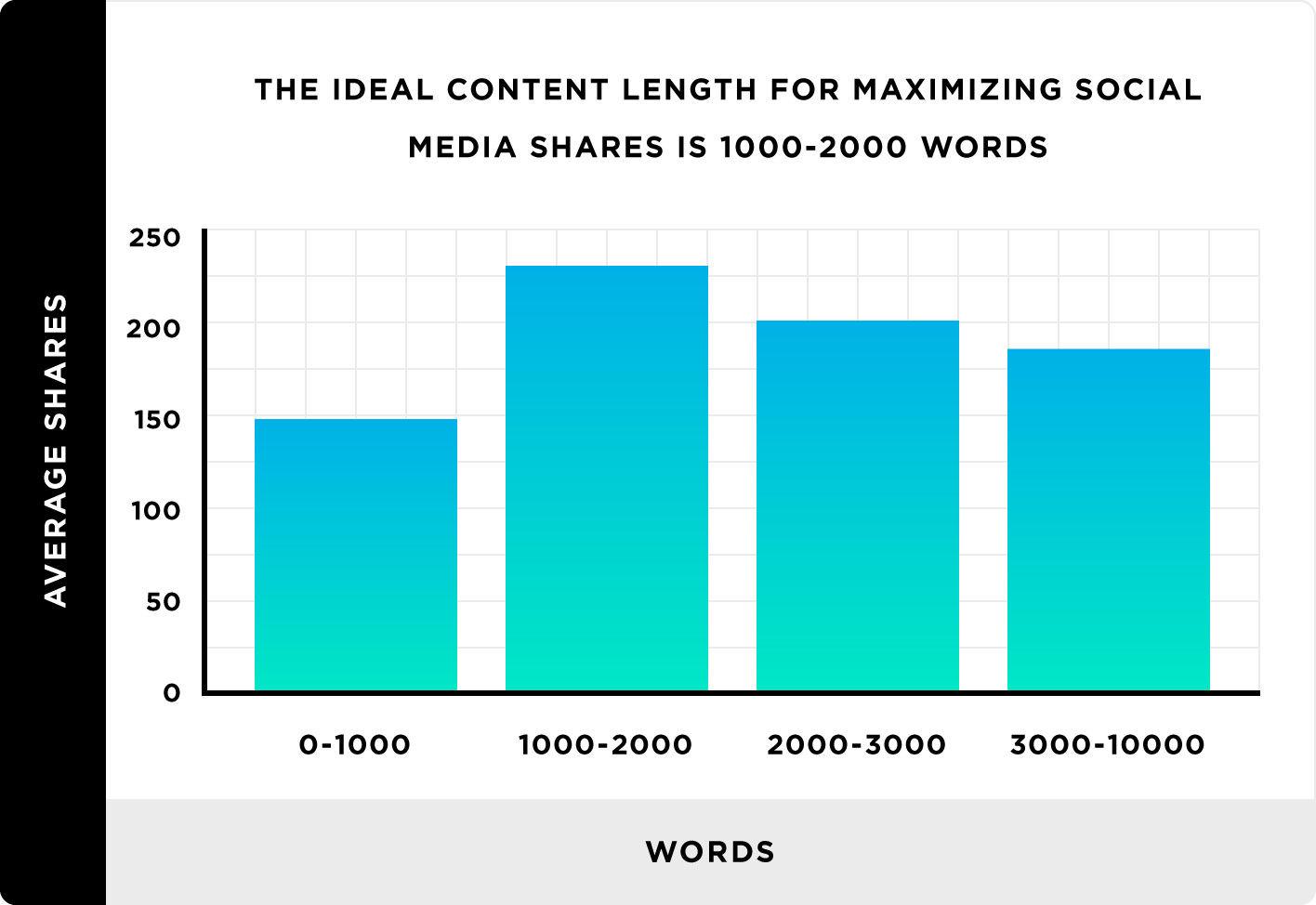 最受社群喜愛願意分享的文章長度-鯊客科技SEO內容行銷公司