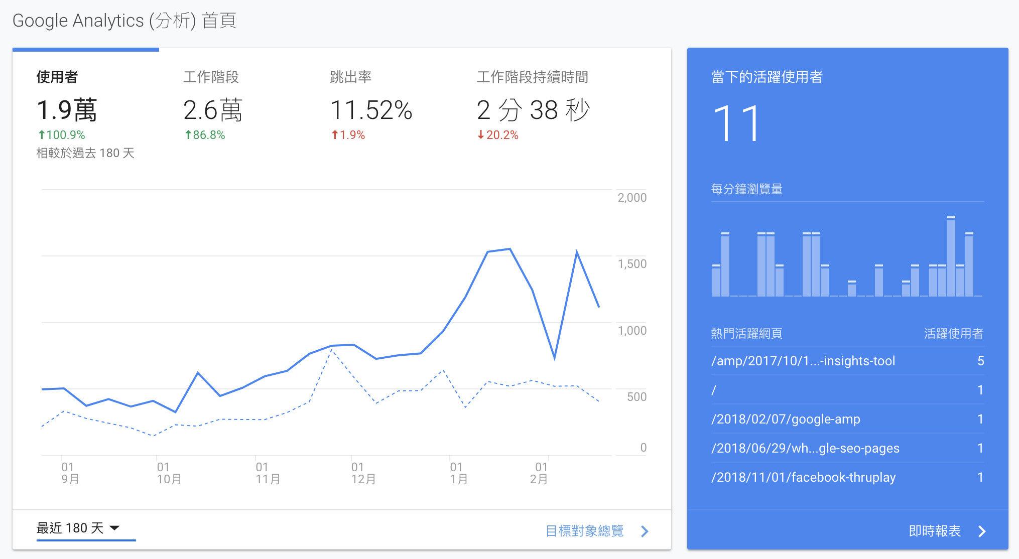 Google Analytics網站流量分析工具首頁-鯊客科技網站SEO優化公司