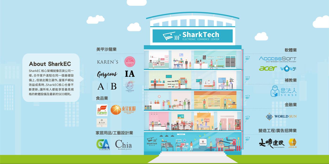 SEO優化行銷顧問-鯊客科技百貨大樓架構圖