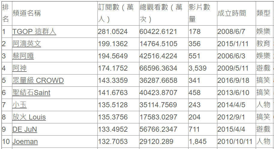 2019 Q1_台灣YouTuber前50排名
