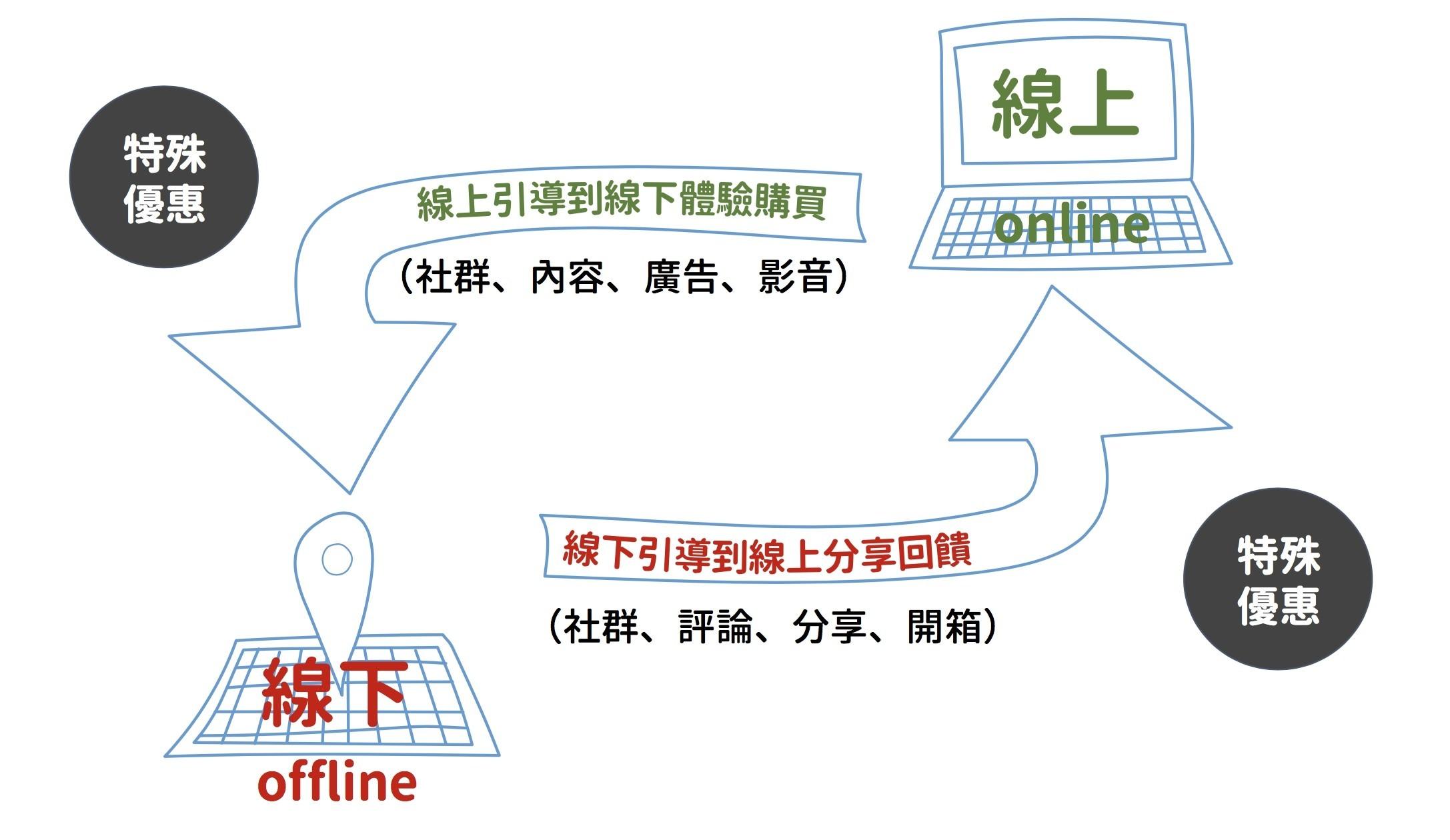 全網行銷O2O虛實整合行銷策略-鯊客科技SEO網頁設計公司