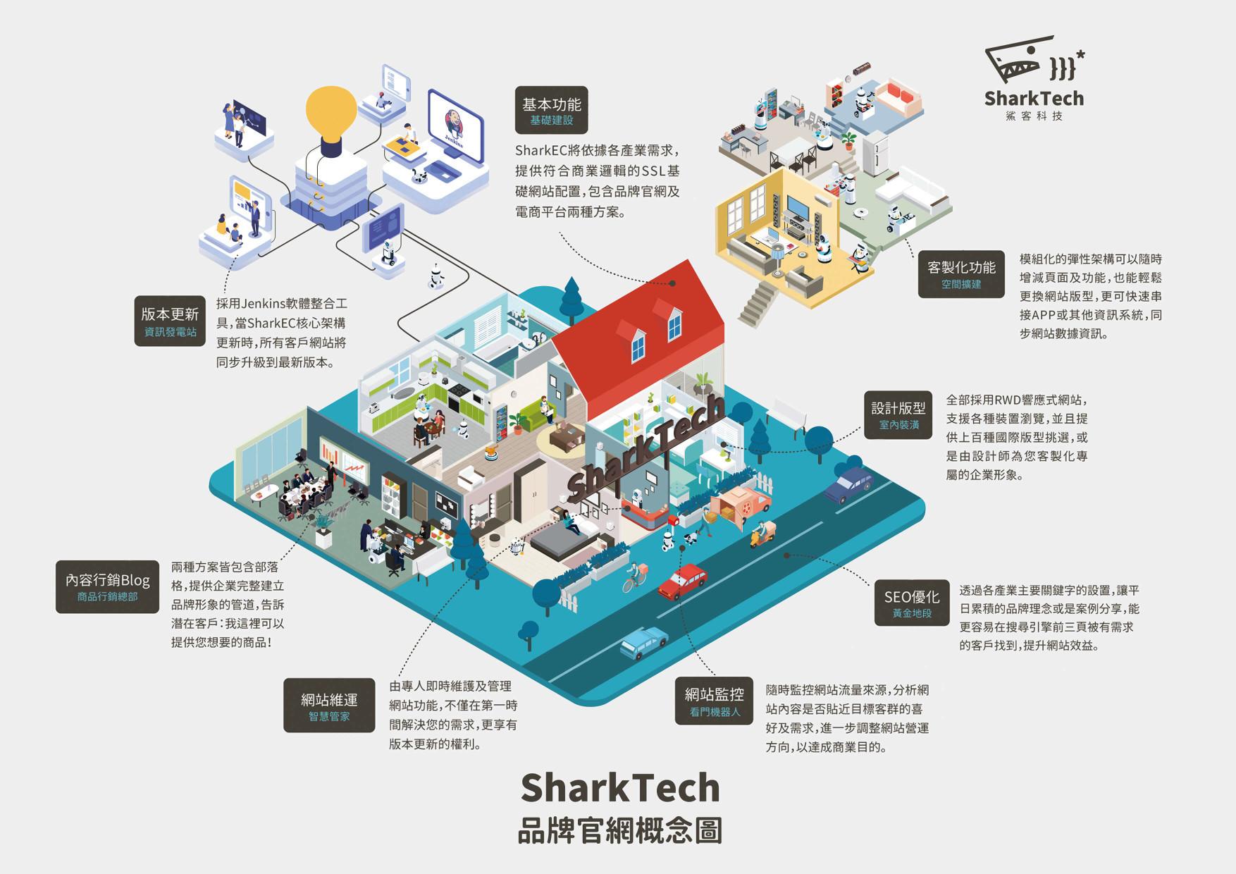sharkEC網站設計架構圖-鯊客科技SEO優化公司