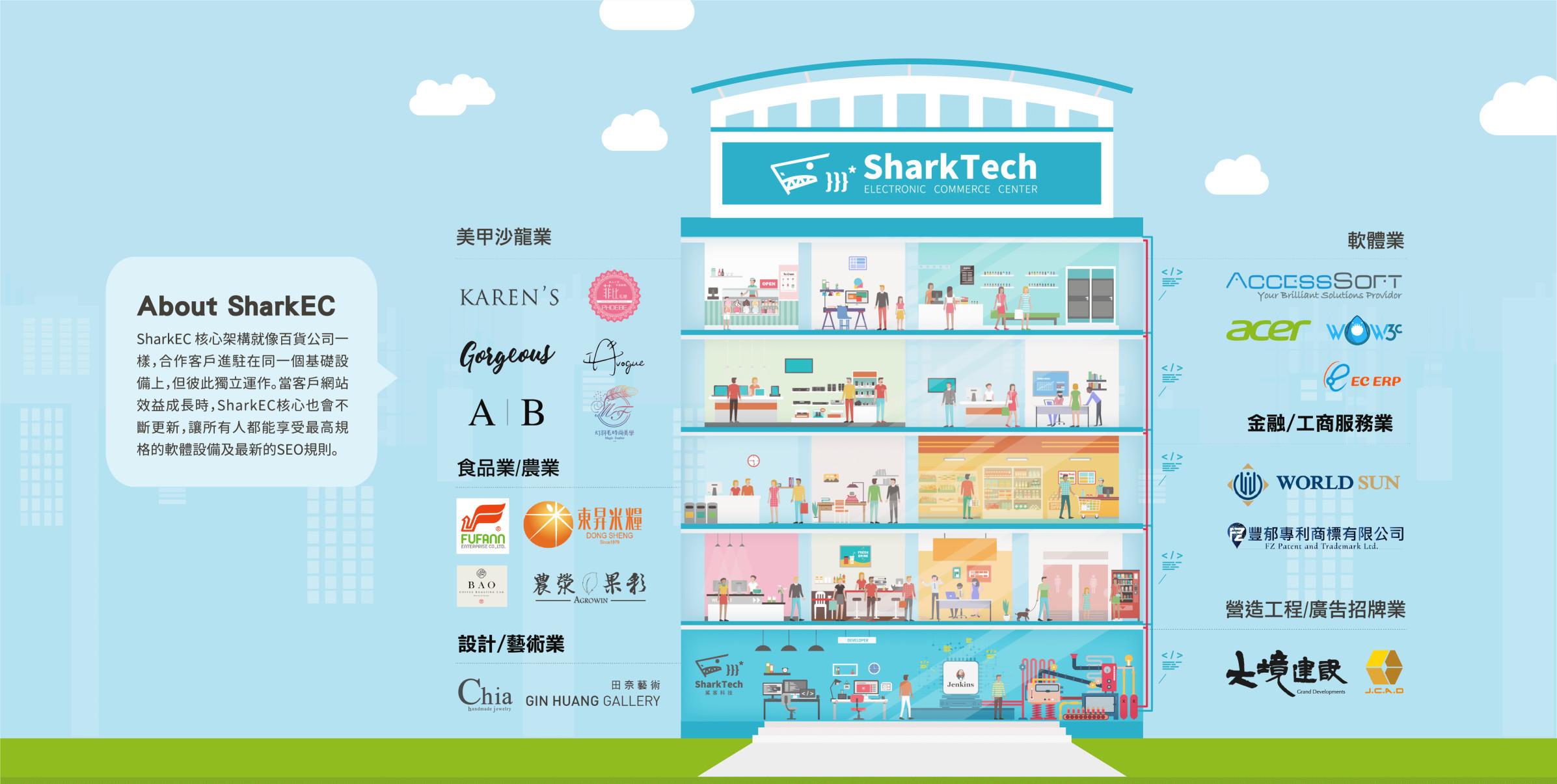 2019.7鯊客百貨公司架構圖-鯊客科技網站SEO優化公司
